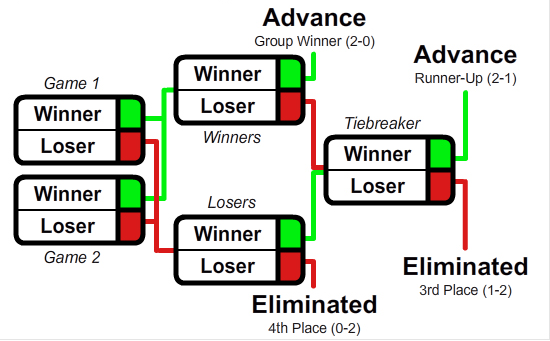 Dual_tournament.png